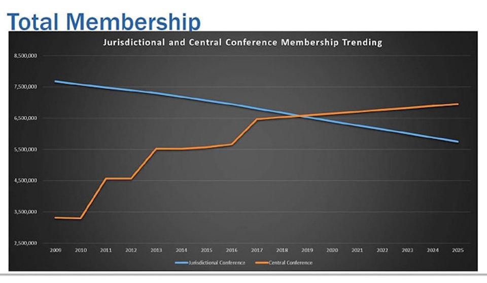 Worldwide membership trends UMC